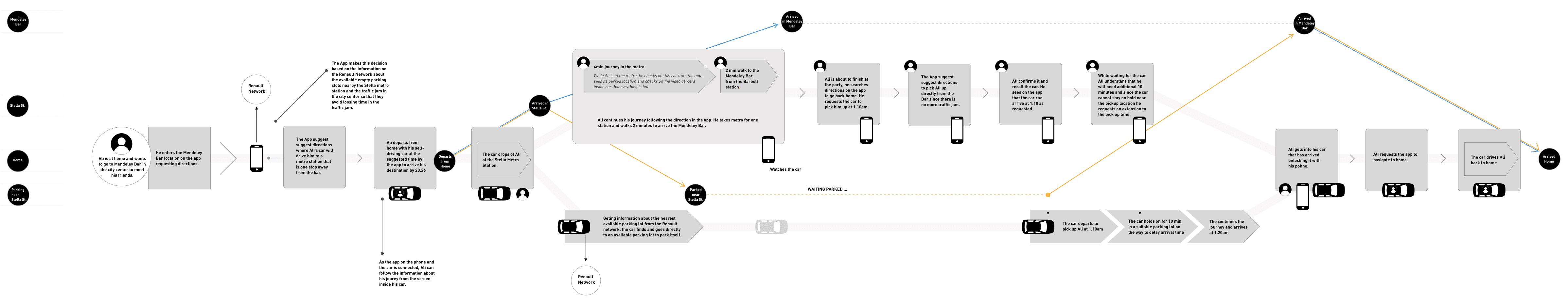 user-journey-2